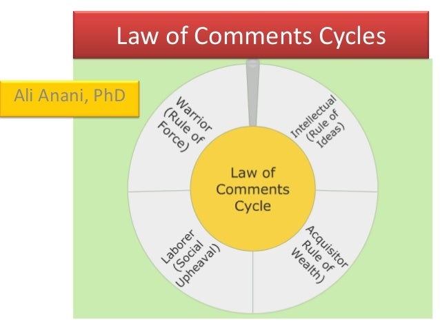 Law of Comments Cycles Ali Anani, PhD