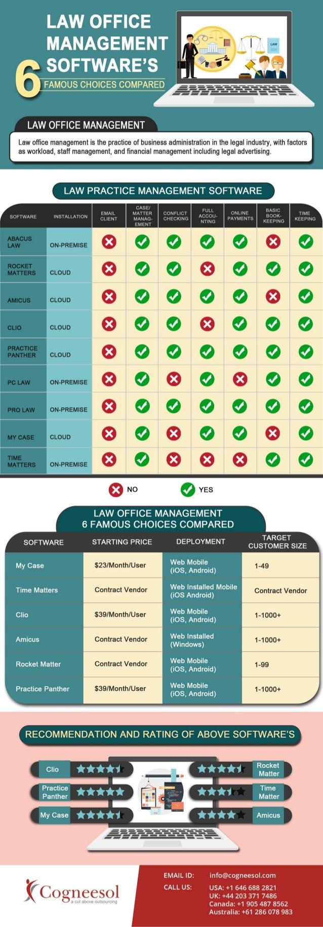 Law office management - Law Office Management Software