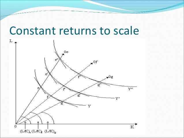 what are constant returns to scale