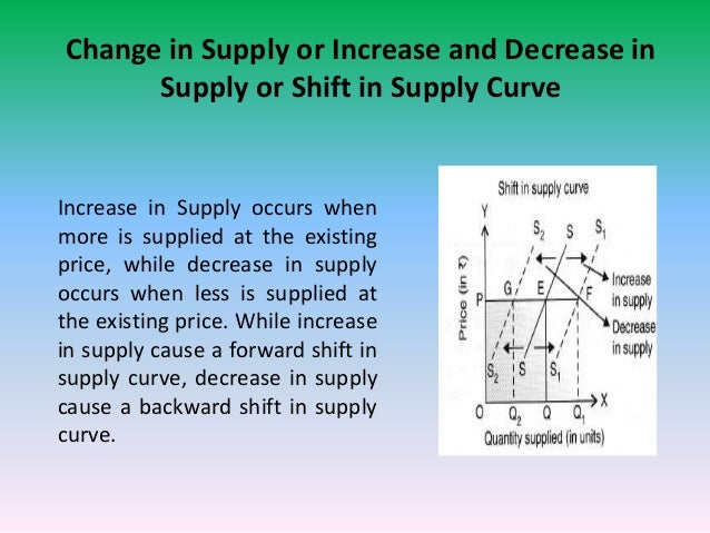 Law Of Supply