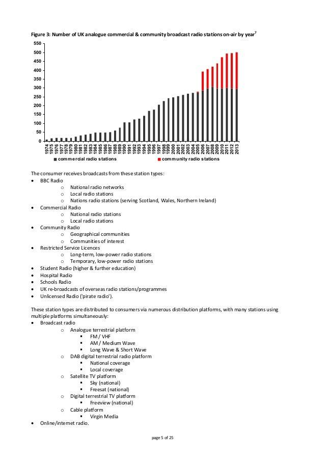 Figure3:NumberofUKanaloguecommercial&communitybroadcastradiostationson‐airbyyear7  0 50 100 150 200 250 300...