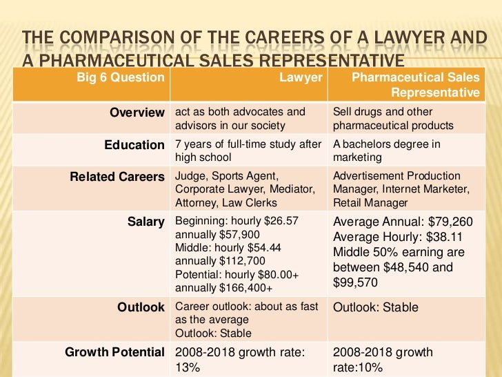 The comparison of the careers of a lawyer and a pharmaceutical sales representative<br />
