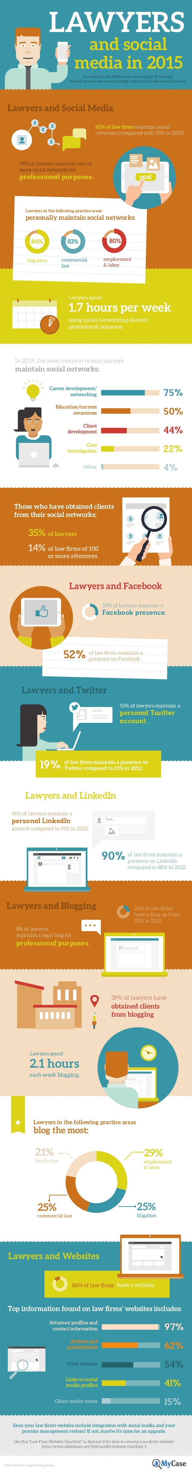 LAWYERS and social media in 2015 According to the ABA's most recent Legal Technology Survey, lawyers are experimenting wit...