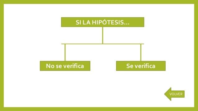 SI LA HIPÓTESIS… No se verifica Se verifica VOLVER
