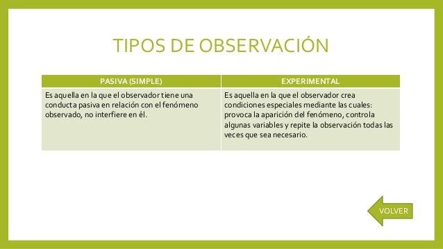 TIPOS DE OBSERVACIÓN PASIVA (SIMPLE) EXPERIMENTAL Es aquella en la que el observador tiene una conducta pasiva en relación...