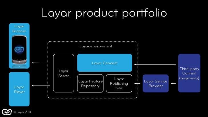 Layar product portfolio LayarBrowser                           Layar environment                                  Layar Co...