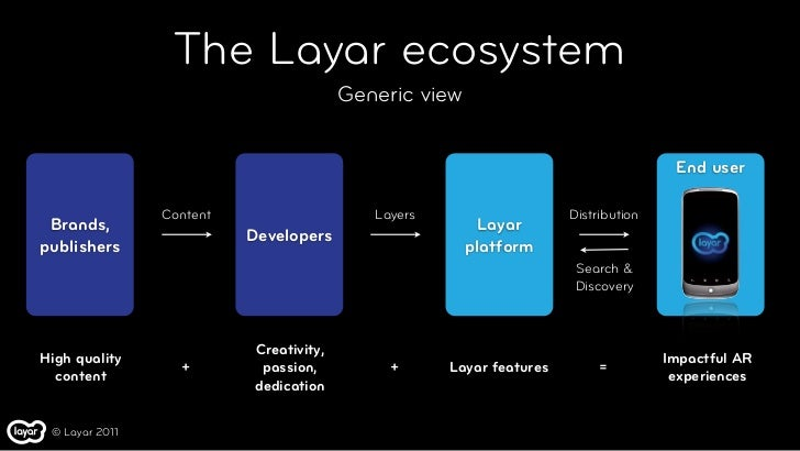 The Layar ecosystem                                        Generic view                                                   ...