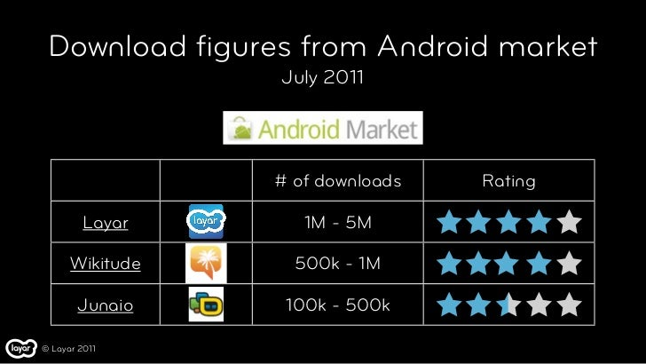 Download figures from Android market                 July 2011                 # of downloads   Rating         Layar      1...