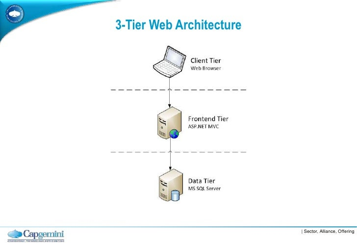 Layered software architecture for Architecture 3 tiers