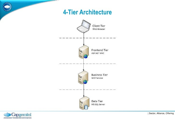 Layered software architecture for Architecture 4 tiers