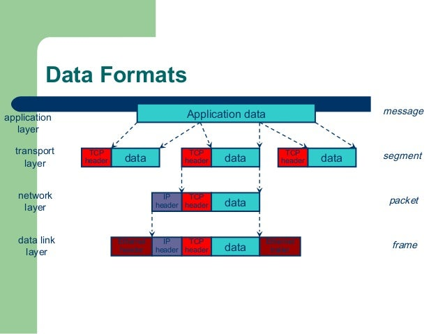 Which layer of the osi model makes sure the data is in a readable which ccuart Image collections