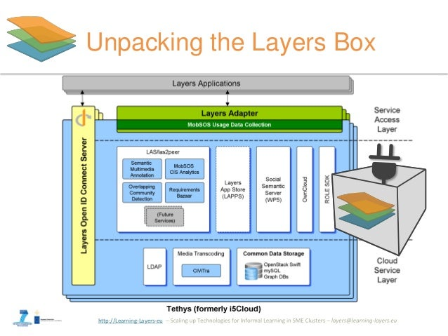 http://Learning-Layers-eu Unpacking the Layers Box