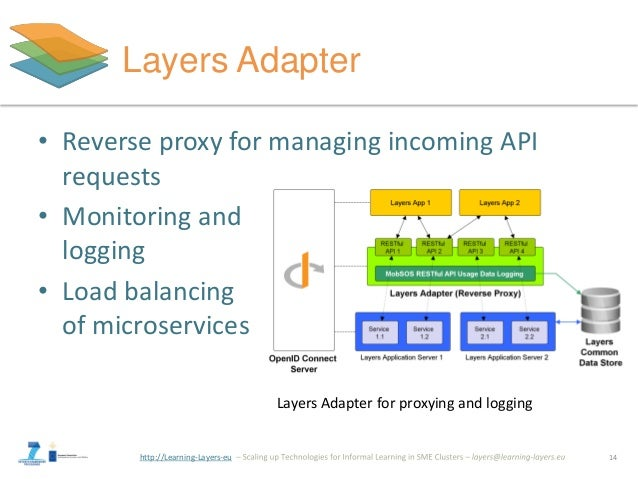 http://Learning-Layers-eu Layers Adapter • Reverse proxy for managing incoming API requests • Monitoring and logging • Loa...