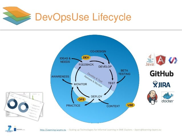 http://Learning-Layers-eu DevOpsUse Lifecycle