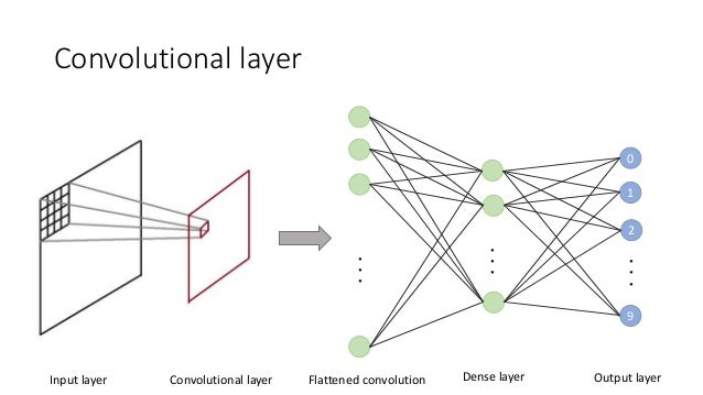 convolutional neural networks in four deep learning frameworks by example  u2014 a blog on data