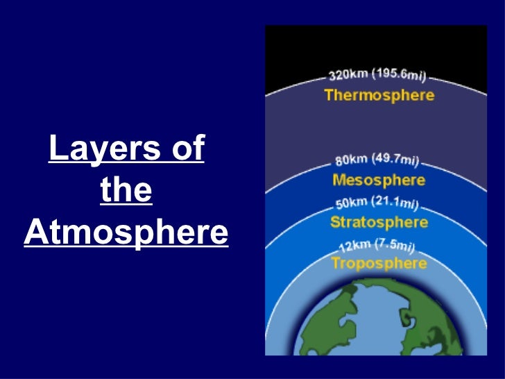 Layers of the atmosphere2012