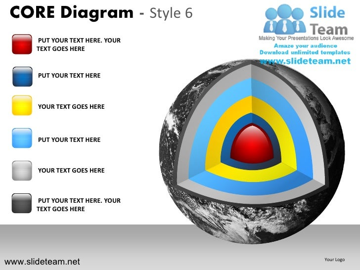Layers of the earth core diagram design 6 powerpoint ppt slides.