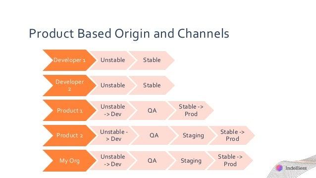 Product Based Origin and Channels Developer 1 Unstable Stable Developer 2 Unstable Stable Product 1 Unstable -> Dev QA Sta...