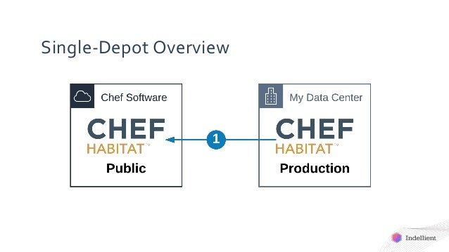 Single-Depot Overview
