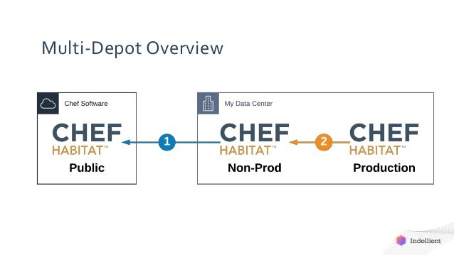 Multi-Depot Overview