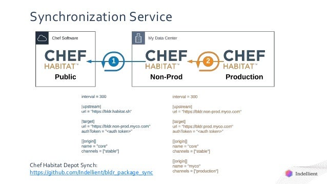 Synchronization Service Chef Habitat Depot Synch: https://github.com/Indellient/bldr_package_sync
