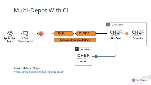 Multi-Depot With CI Jenkins Habitat Plugin: https://github.com/jenkinsci/habitat-plugin
