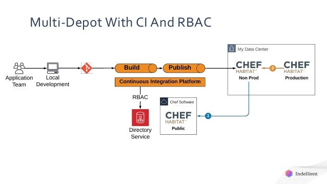 Multi-Depot With CI And RBAC
