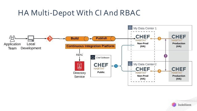 HA Multi-Depot With CI And RBAC
