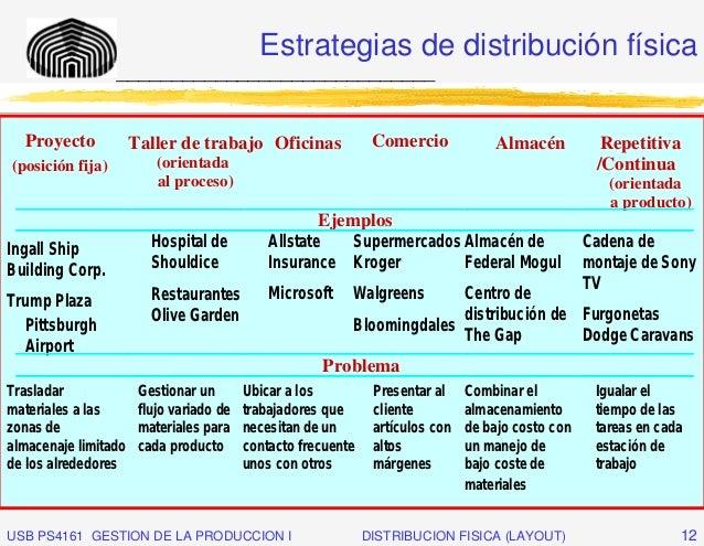 Estrategias de distribución física                  _____________________________  Proyecto            Taller de trabajo O...