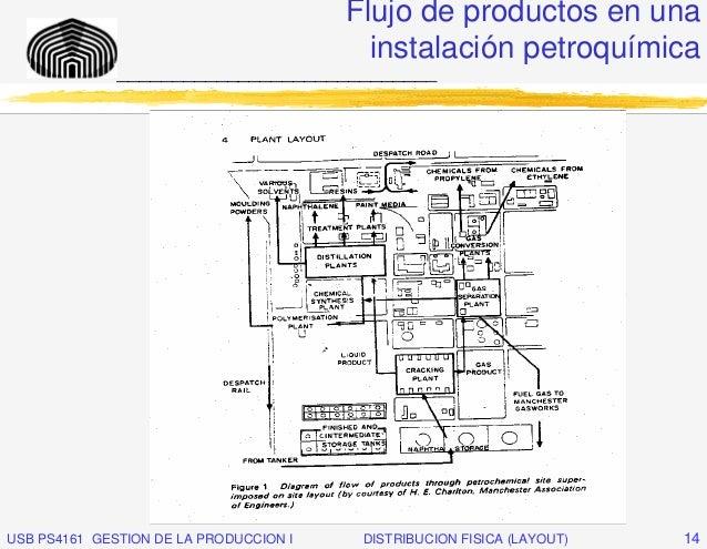 Flujo de productos en una                                          instalación petroquímica              _________________...