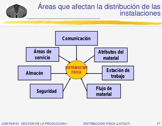 Áreas que afectan la distribución de las              _____________________________                                       ...