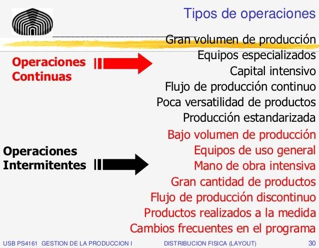 Tipos de operaciones              _____________________________                                          Gran volumen de p...