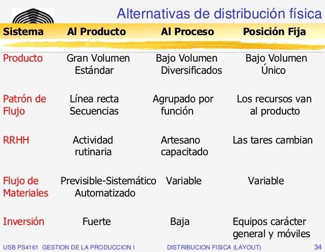 Alternativas de distribución físicaSistema          Al Producto       Al Proceso              ____________________________...