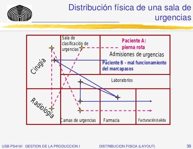Distribución física de una sala de              _____________________________       urgencias                             ...