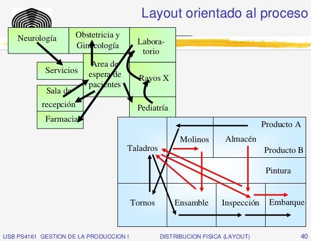 Layout orientado al proceso             _____________________________                   Obstetricia y    Neurología       ...