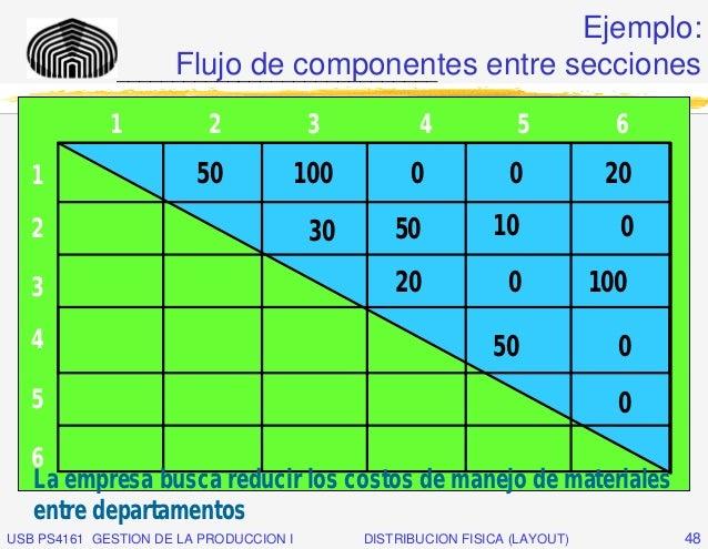 Ejemplo:                   Flujo de componentes entre secciones              _____________________________             1  ...
