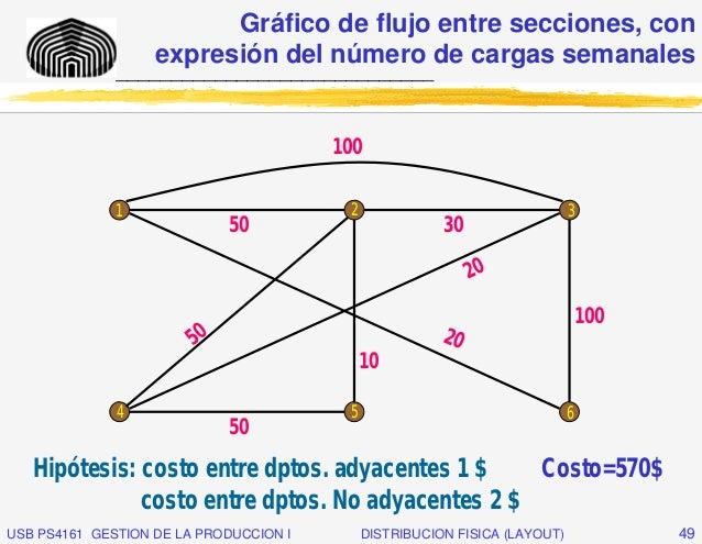 Gráfico de flujo entre secciones, con                   expresión del número de cargas semanales              ____________...