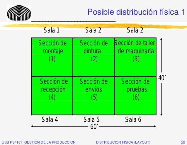 Posible distribución física 1              _____________________________                    Sala 1                Sala 2  ...