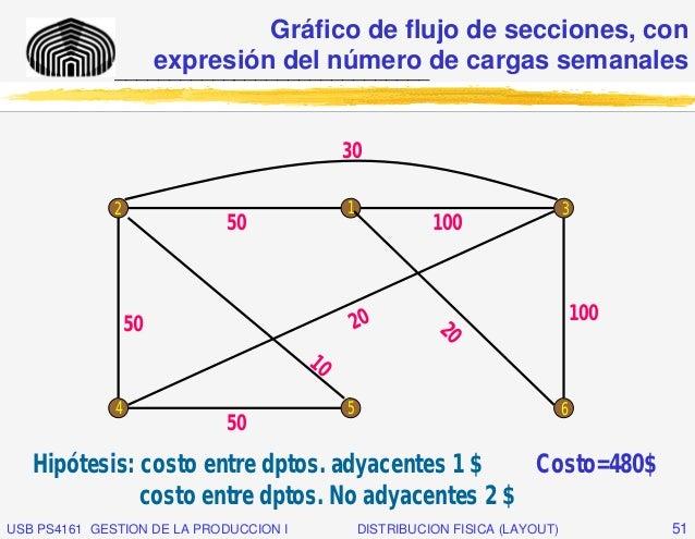 Gráfico de flujo de secciones, con              _____________________________de cargas semanales                  expresió...