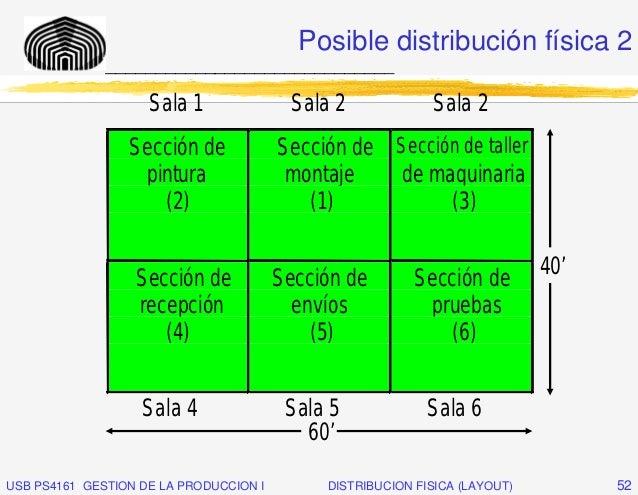 Posible distribución física 2              _____________________________                    Sala 1                Sala 2  ...