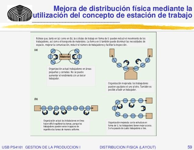 Mejora de distribución física mediante la              utilización del concepto de estación de trabajo              ______...