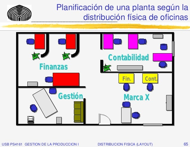 Layout distribuci n f sica for Distribucion de oficinas