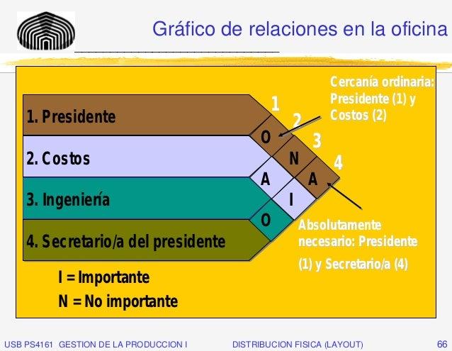 Gráfico de relaciones en la oficina              _____________________________                                            ...