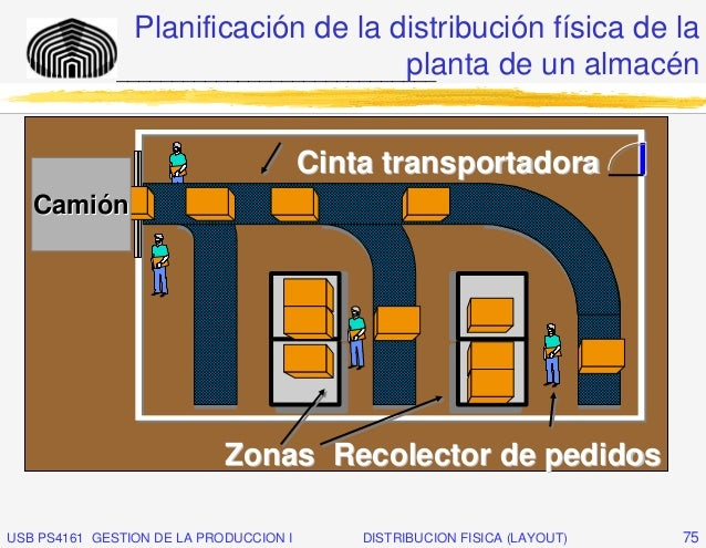 Planificación de la distribución física de la                                        planta de un almacén              ___...