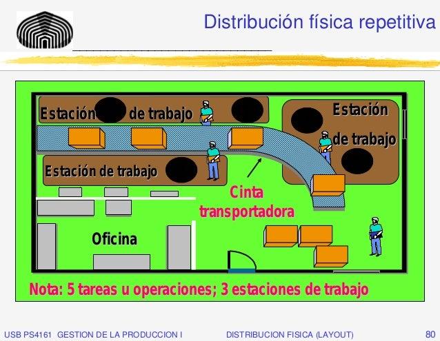 Distribución física repetitiva              _____________________________       Estación 1        de trabajo           3  ...