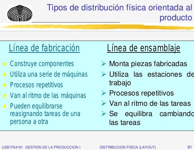 Tipos de distribución física orientada al              _____________________________        producto    Línea de fabricaci...