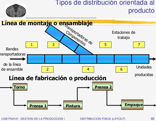 Tipos de distribución orientada al                                                            producto                  __...
