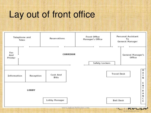 Layout Of Front Office Department Ppt Layout And Sections