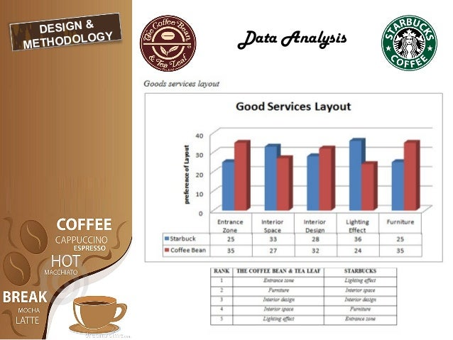 literature review of starbucks 2 making strategy work: a literature review on the factors influencing strategy implementation abstract although numerous studies acknowledge that strategies frequently fail not because of inadequate.