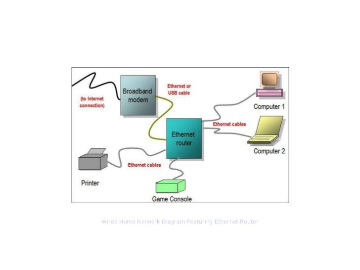 ethernet router network diagram by bradley mitchell wireless netwo wired home network diagram featuring ethernet router